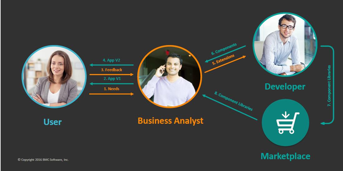 Einfache Geschäftsprozesse