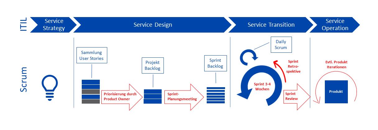 Scrum_ITIL_agiles_Projektmanagement