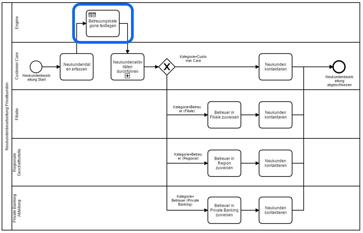 ProzessModell_DMN