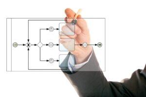 Blog Einführung in Business Process Management und BPMN FROX AG