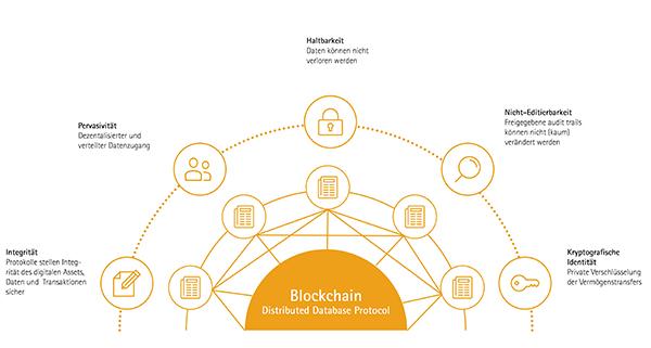 Accenture Haupteigenschaften der Blockchain