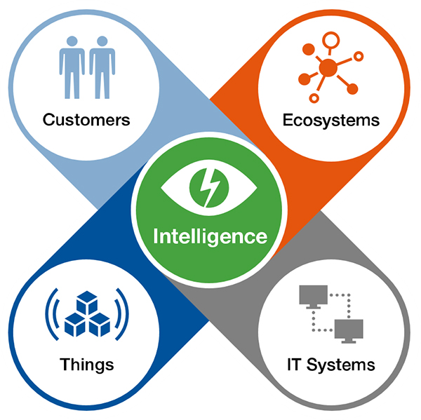 Digital Business Technology Platform