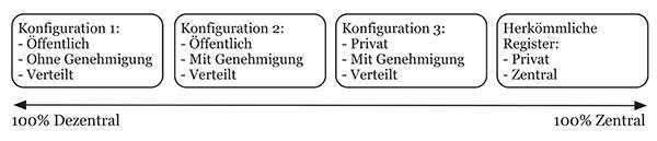 Fraunhofer Grad der Zentralisierung von Blockchainsystemen