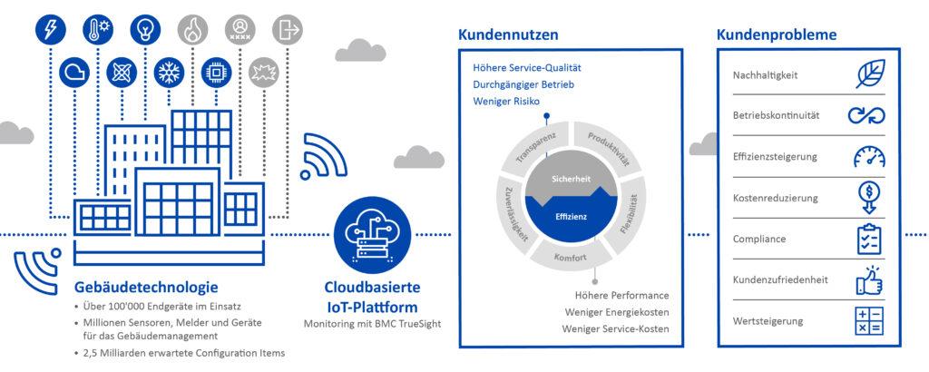 IoT-Platform Gebäudetechnologie