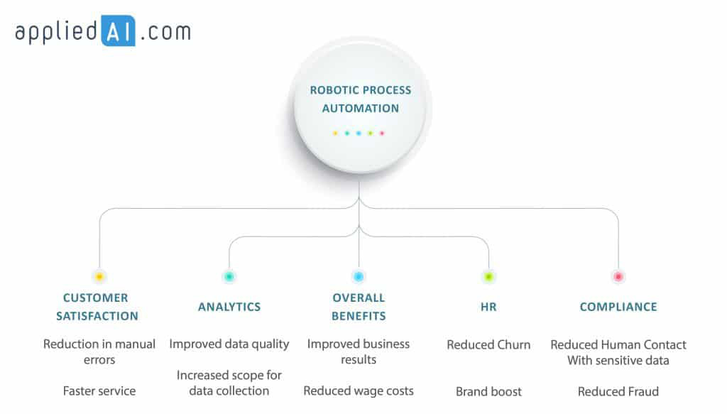 15 RPA Benefits Compiled from Top Sources [2020 update