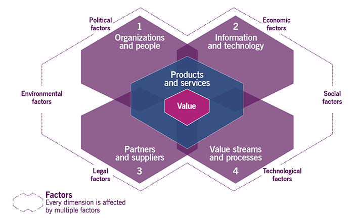 ITIL 4 - The four dimensions