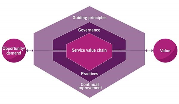 ITIL 4 - Service Value System