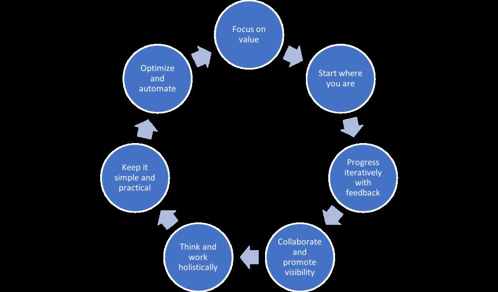 Die sieben Guiding Principles von ITIL 4