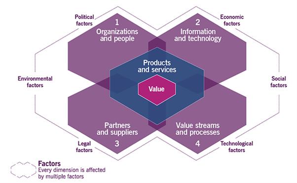Die vier Dimensionen von ITIL 4