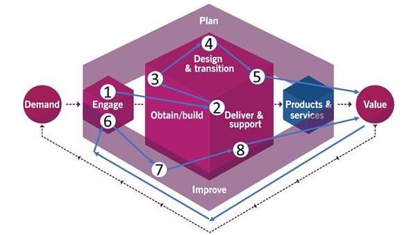 ITIL 4 Beispiel Value Stream