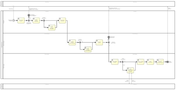 Modulare Prozessmodellierung Grafik1