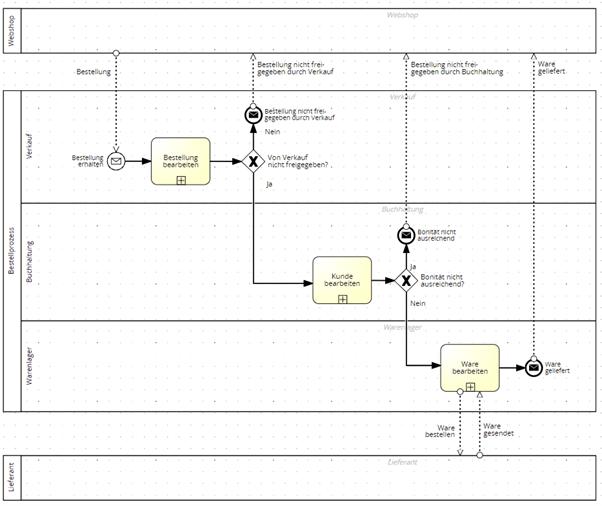 Modulare Prozessmodellierung Grafik2