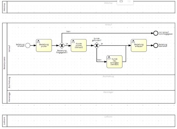 Modulare Prozessmodellierung Grafik3