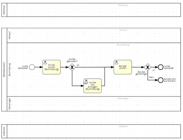 Modulare Prozessmodellierung Grafik4