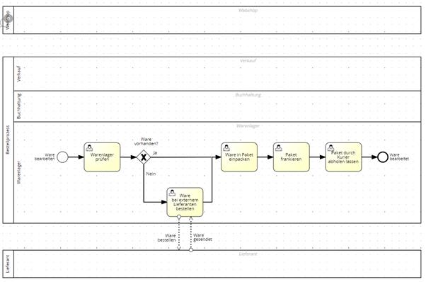 Modulare Prozessmodellierung Grafik5