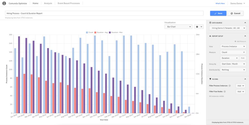 Blog Camunda Platform 7.15 - Reporting in Optimizer - FROX AG