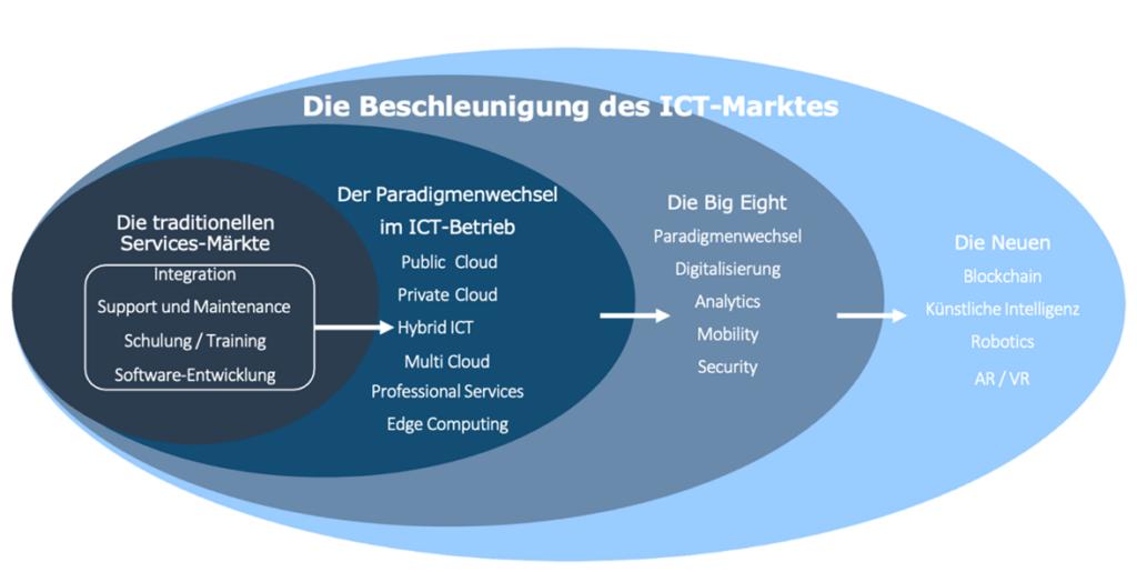 Philipp Ziegler Evolution der Potenziale des ICT-Marktes