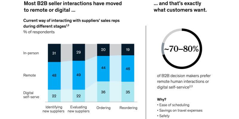 Blog Digitalisierung im Kundendienst McKinsey 2020 FROX AG